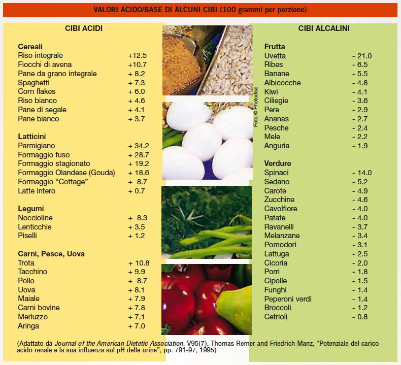 tabella cibi alcalini pdf